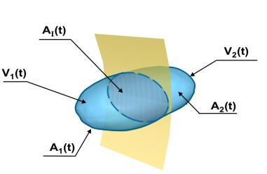 Diagram for proof of the transport theorem for a region containing a singular surface.