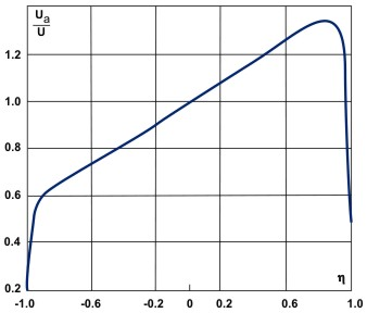 Typical variation of axial velocity Ua with radial position (ζ = r/r0, where r0 is the radius of the tube and U is the velocity for z = 0).